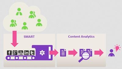 cleverance_content_analytics
