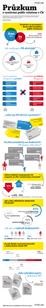 infografika-PR-pruzkum