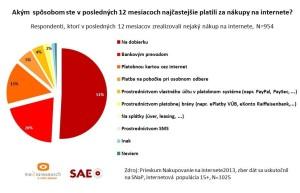 V zahraničních e-shopech zatím Slováci moc nenakupují