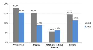 Tempo růstu jednotlivých forem online inzerce