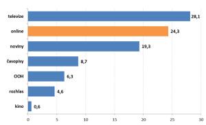 Podíl mediatypů na evropském mediálním trhu