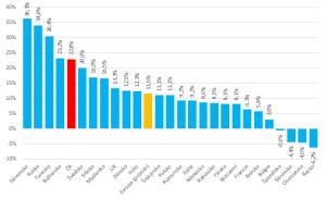 Srovnání meziročního tempa vývoje investic do internetové reklamy v jednotlivých zemích