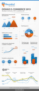 Heureka infografika