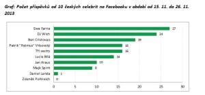 Facebook Celebrity