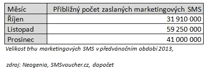 SMS 2013