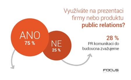 Focus PR