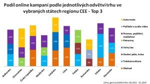 Podíl displejových online reklamních kampaní podle odvětví trhu v jednotlivých státech regionu CEE