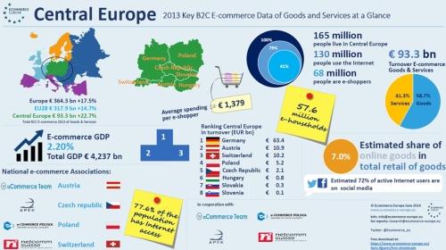 ecommerce_strednievropa_2013