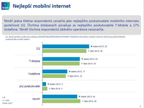 ipsos_mobilni_internet