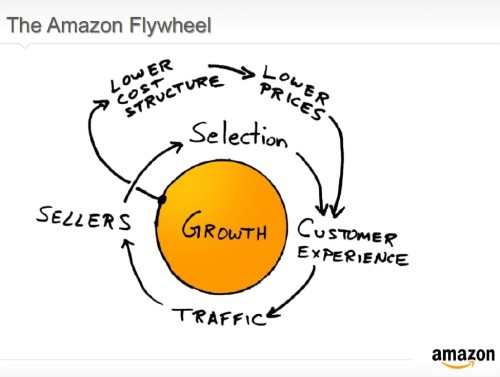 amazon_flywheel