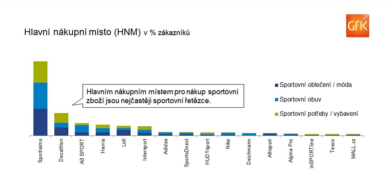 A jaké zboží si Češi v minulém roce nejčastěji nakupovali  Kromě  volnočasového sportovního oblečení a obuvi se nejčastěji zaměřili na  běžeckou obuv cce55929f0